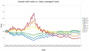YTD Russell 2000 Index vs. Daily Leveraged Funds