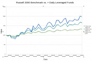 Russell 2000 vs. Daily Leverage - Actual & Calculated