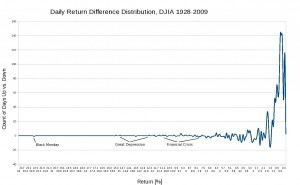 DJIA Daily Return Difference Distribution, 1928-2009