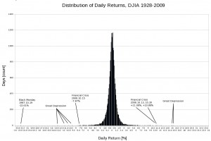 DJIA Daily Return Distribution, 1928-2009